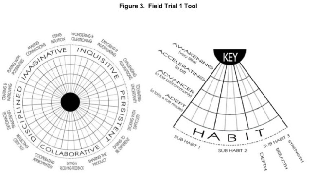 OECD Creativity Prototyle Assessment Tool 2