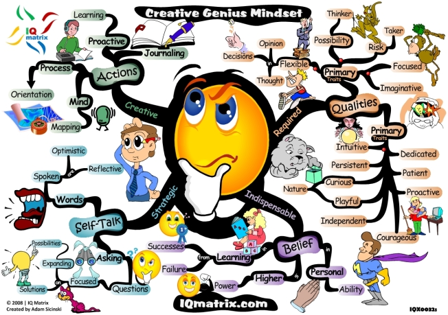 creative-genius-mindset-mind-map1