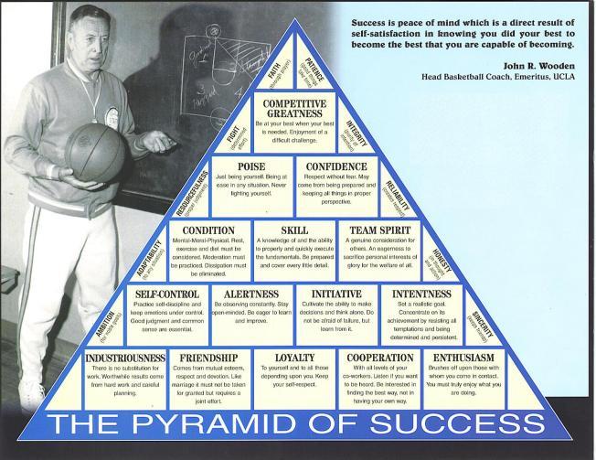 Pyramid of Success - John R. Wooden, Basketball Coach