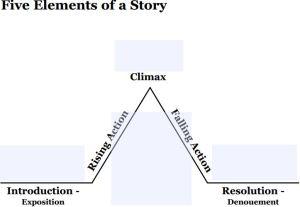 Story Pyramid or arc