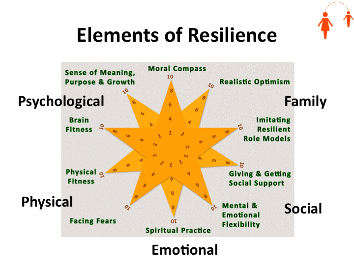 Resilience Helping Clinicians