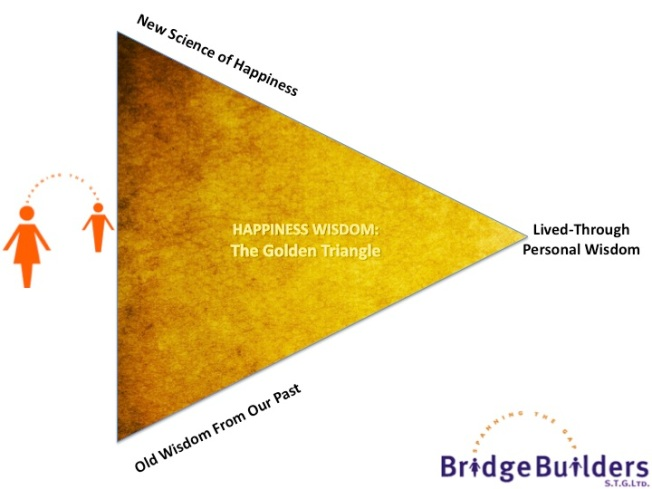 The Golden Circle of our wisdom about happiness (BridgeBuilders STG Ltd 2014)
