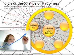 Confidence, Jessica Pryce-Jones 5 C's Science of Happiness At Work model (BridgeBuilders STG Ltd. 2014)