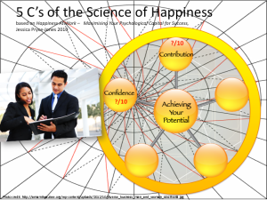 Contribution - inside-out and outside in, Jessica Pryce-Jones Science of Happiness At Work model (BridgeBuilders STG ltd. 2014)