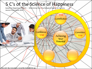 Conviction, Jessica Pryce-Jones Science of Happiness At Work model (BridgeBuilders STG ltd. 2014)