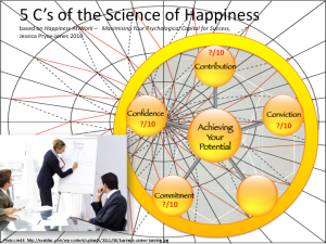 Commitment, Jessica Pryce-Jones 5 C's Science of Happiness At Work model (BridgeBuilders STG Ltd. 2014)