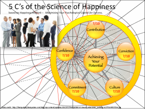 Culture, Jessica Pryce-Jones 5 C's Science of Happiness At Work model (BridgeBuilders STG Ltd. 2014)