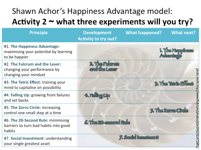 Shawn Achor's 7 Principles for The Happiness Advantage (BridgeBuilders STG Ltd. 2014)