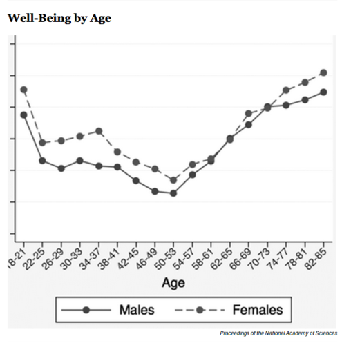 Wellbeing By Age - data from a 2010 study from the Proceedings of the National Academy of Sciences