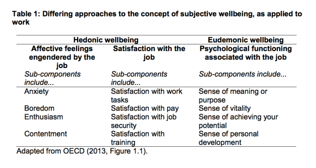 The three differing approaches to the concept of SWB illustrated side-by-side. from Worker Wellbeing and Workplace Performance report